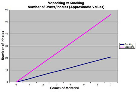 Chart to compare Vaporizing and Smoking