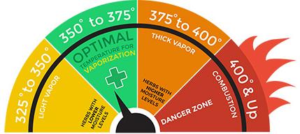 vaporizer temperatures